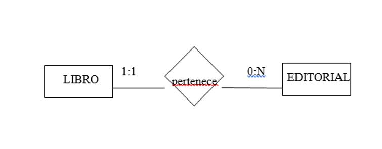 Clave Foránea o referenciada PostgresSQL