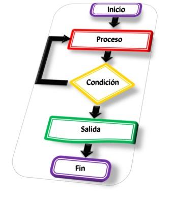 Procedimiento- Lógica de Programación