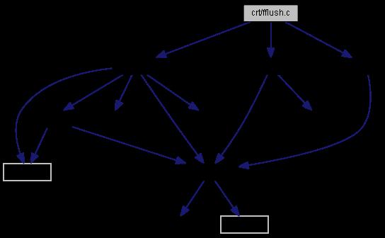 Conoce la función fflush en Lenguaje C