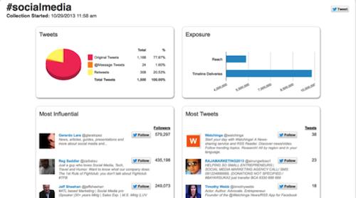 Descubre 20 herramientas donde monitorizar un hashtag