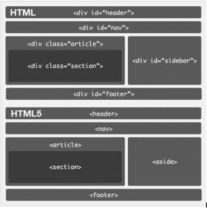 HTML5, Etiquetas semánticas estructurales