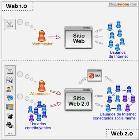 Comunicación Web 1.0 y Web 2.0