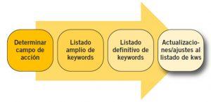 Estudio de KeyWord para SEO